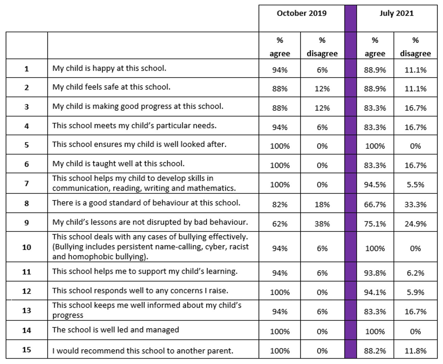 Table of 12 questions around pupils experience of the school, behaviour, support of teachers progress, wellbeing and day to day issues and concerns, questions had general agreement with some pupils giving negative and don't know responses