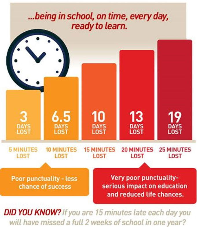 Poor punctuality - less chance of success: If you're 15mins late each day you'll have missed 2 weeks of school